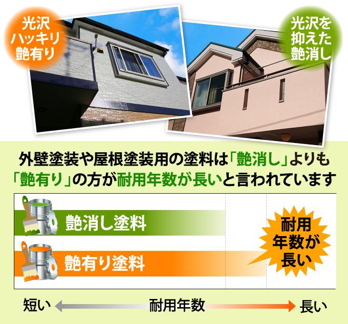 外壁塗装や屋根塗装用の塗料は「艶消し」よりも「艶有り」の方が耐用年数が長いと言われています