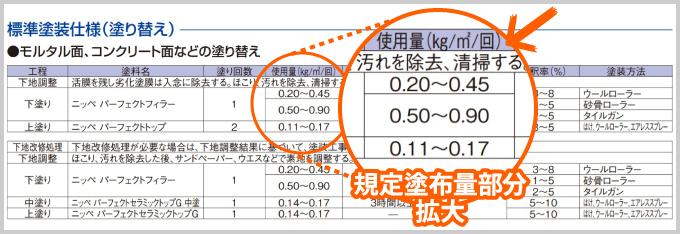 日本ペイントパーフェクトシリーズの規定塗布量
