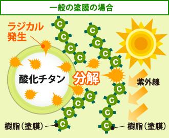 紫外線を酸化チタンが吸収するとラジカルが発生し、塗膜の劣化を促す