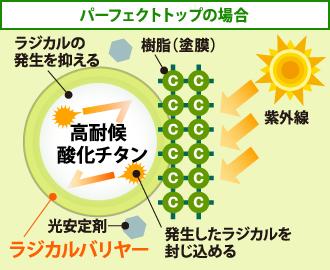 パーフェクトトップの場合は酸化チタンをコーティングしてしまえば、ラジカルの発生を防げます。