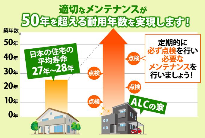 日本の住宅の平均寿命とALCの住宅寿命の違いグラフ