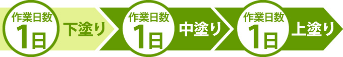 下塗り(1日)→中塗り(1日)→上塗り(1日)
