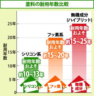 塗料ごとの耐用年数グラフ