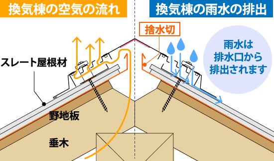 雨水は排水口から排出されます