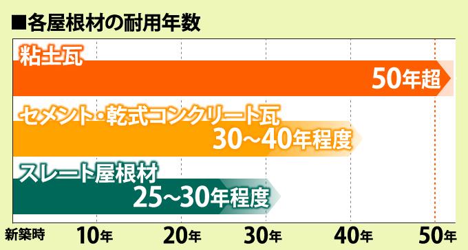 各屋根材の耐用年数
