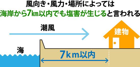 場所によっては海岸から7km以内でも塩害が生じます