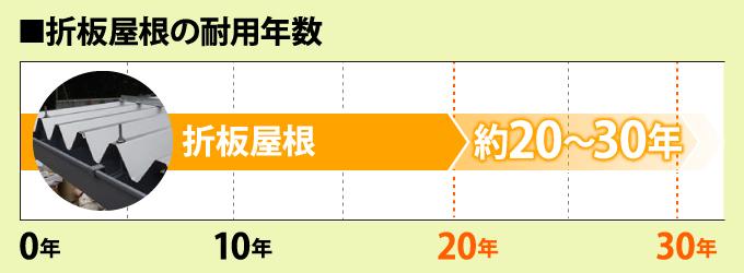 折板屋根の耐用年数は約20~30年