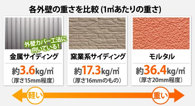 各種外壁材の重さ比較