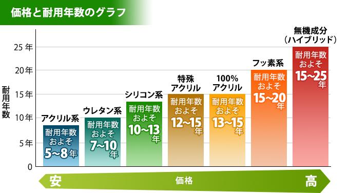 各塗料の価格と耐用年数のグラフ