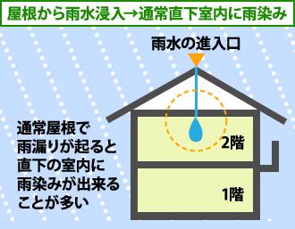 屋根から雨水浸入→通常直下室内に雨染み