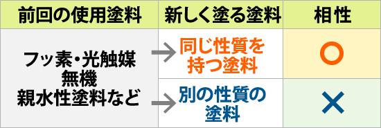 フッ素・光触媒・無機・親水性塗料との相性(表)