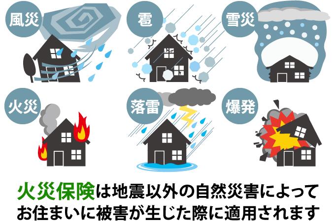 火災保険は地震以外の自然災害によって被害が生じた際に適用