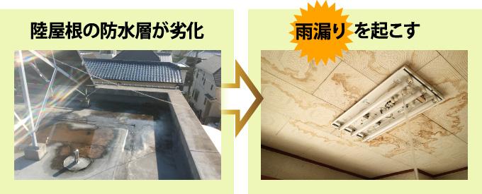 陸屋根の防水層の劣化から雨漏りを起こす