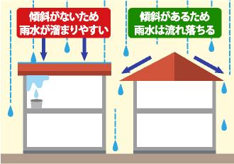 陸屋根は傾斜がないため雨水が溜まりやすい