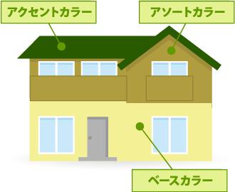 1階部分と2階部分を塗り分けの境界線として塗装したお住まいのイラスト