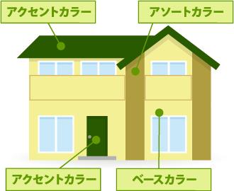 窓や建物の角を利用して垂直に塗り分けられたお住まいの外観
