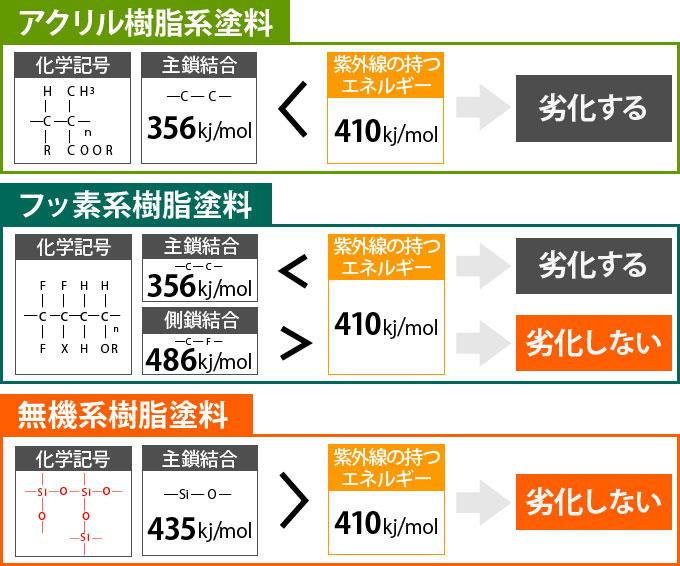 アクリル樹脂系塗料と無機系樹脂塗料の紫外線エネルギーによる劣化の比較図