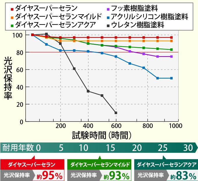 ダイヤスーパーセランシリーズの耐候性の比較グラフ