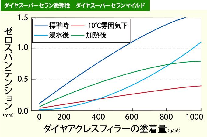 ダイヤスーパーセラン微弾性グラフ