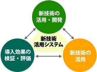 NETIS新技術情報提供システムの概要図