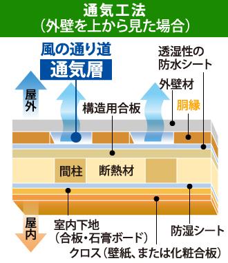 通気工法を上から見た断面図