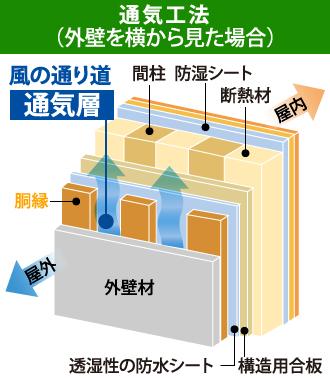通気工法を横から見た断面図