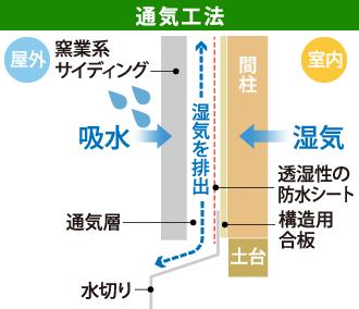 通気工法が湿気を排出する仕組み