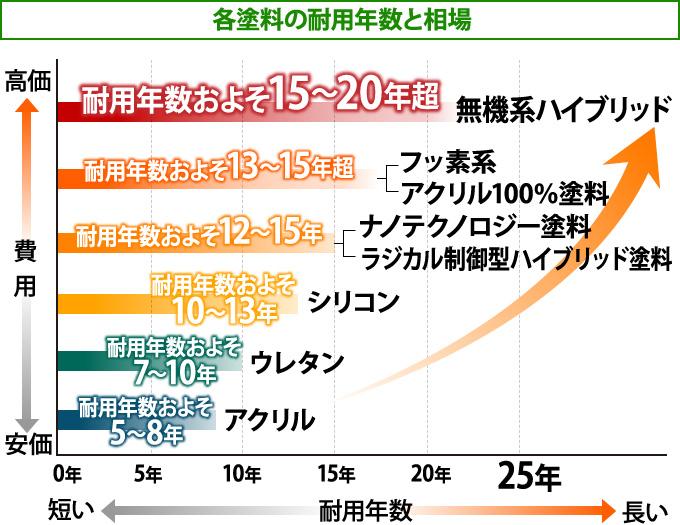 各塗料の耐用年数と相場のグラフ