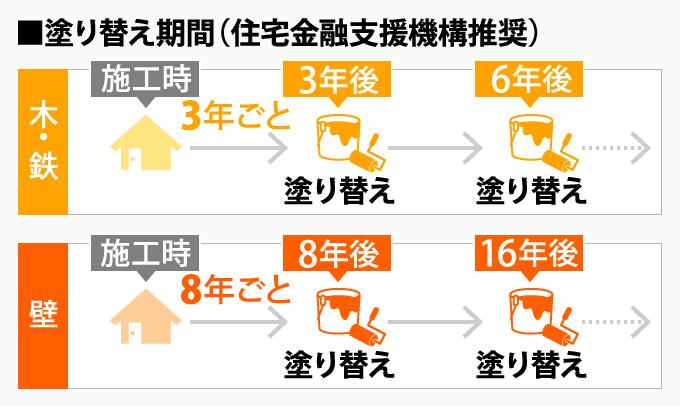住宅金融支援機構が推奨する塗り替え期間の表