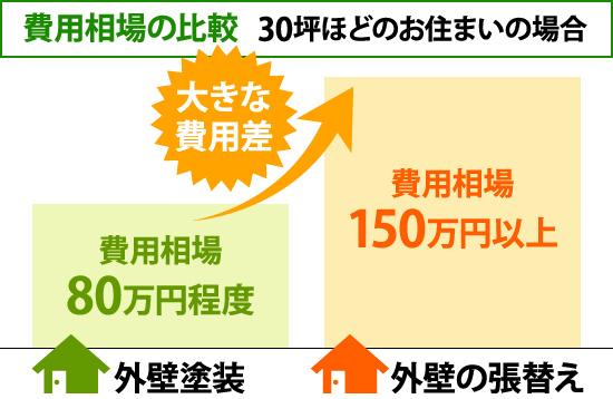 30坪ほどのお住まいの場合の費用相場比較
