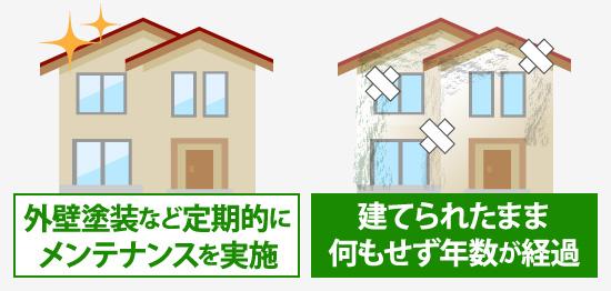 外壁塗装の定期的なメンテナンスを実施している家としていない家のイラスト