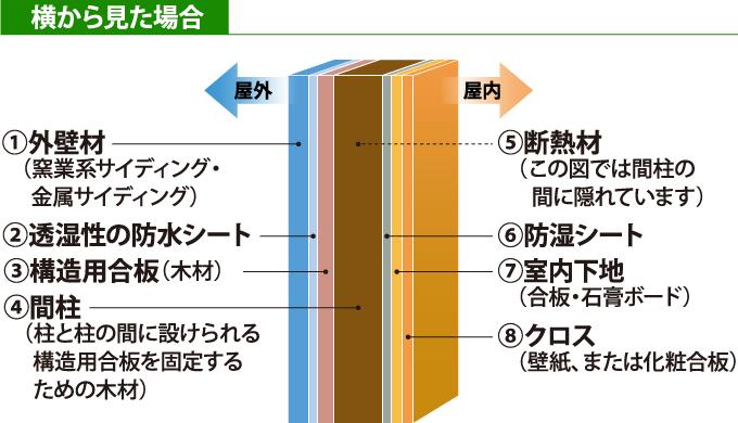 直張りのサイディングの構造を横から見た断面図