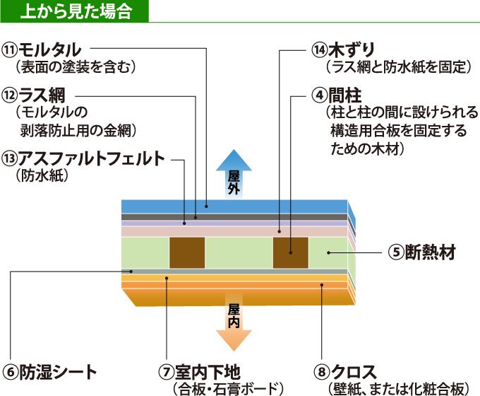 従来構法(工法)(直張り)のモルタル外壁の構造を上から見た断面図