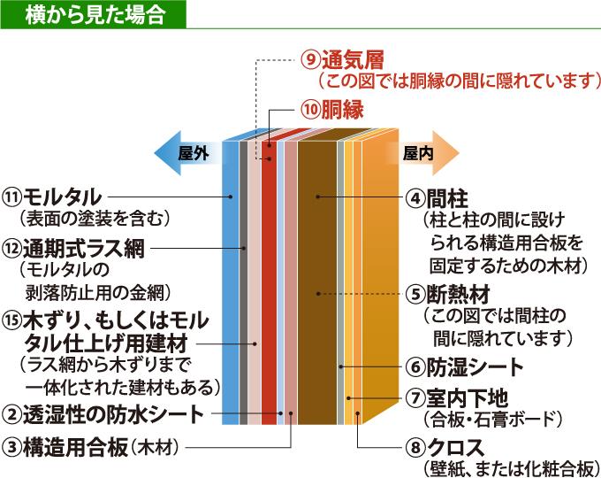 通気構法(工法)のモルタル外壁の構造を横から見た断面図