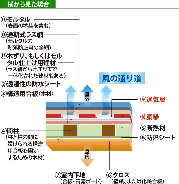 通気構法(工法)のモルタル外壁の構造を上から見た断面図