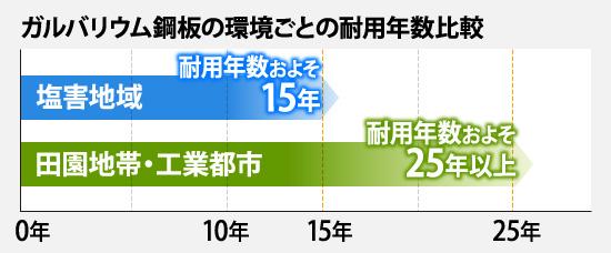 ガルバリウム鋼板の環境ごとの耐用年数比較