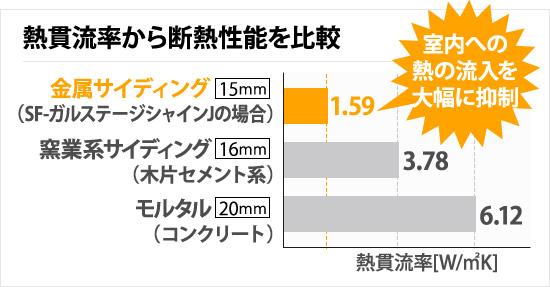 熱貫流率から断熱性能を比較