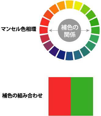 マンセル色相環と補色の組み合わせ