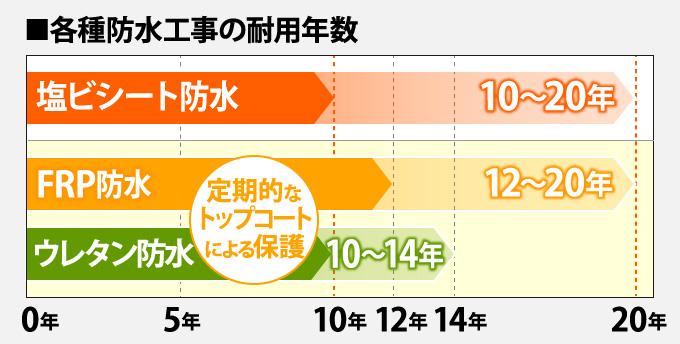 各種防水工事の耐用年数