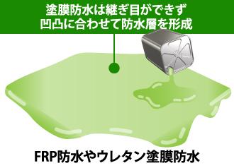 塗膜防水は継ぎ目ができず凹凸に合わせて防水層を形成