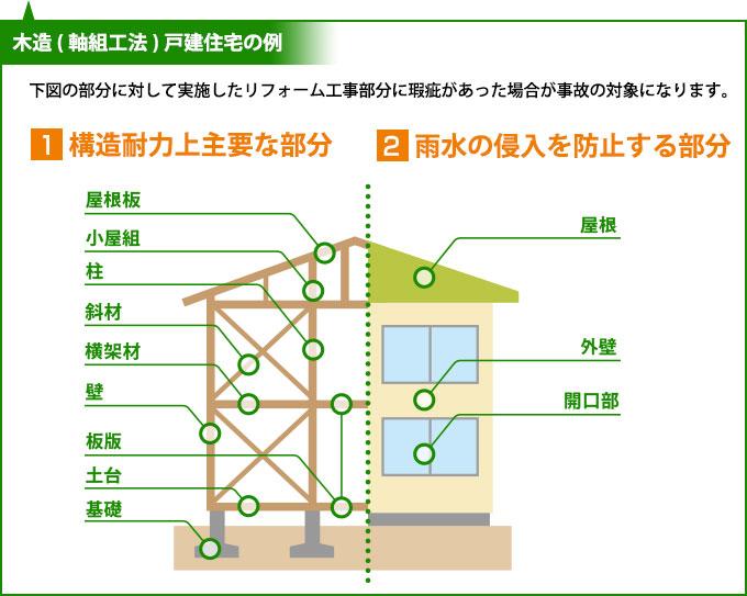 木造(軸組み工法)戸建て住宅の例