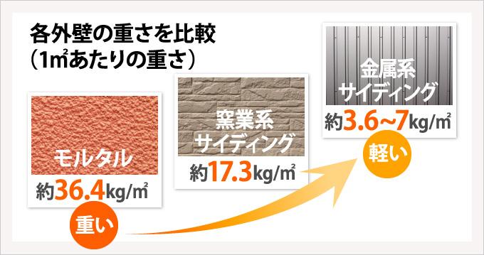 各外壁の重さを比較