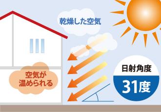 冬に外壁やお部屋が温められやすい条件を表した図