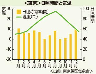 東京の日照時間と気温を表したグラフ