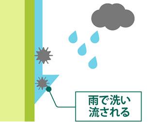 低汚染の親水性の仕組み図