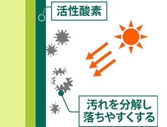 紫外線による汚れの分解図