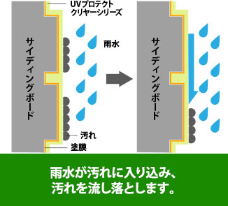 雨水が汚れに入り込み、流し落すセルフクリーニングも特徴