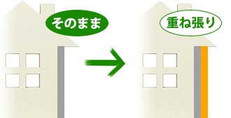外壁の重ね張り(外壁カバー工法)
