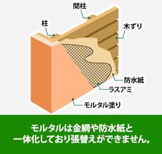 モルタルは金網や防水紙と一体化しており張替えができません