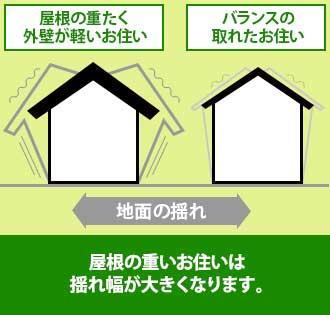 屋根に加えて外壁の重量も重たい住まいは地震時の揺れ幅が大きくなります